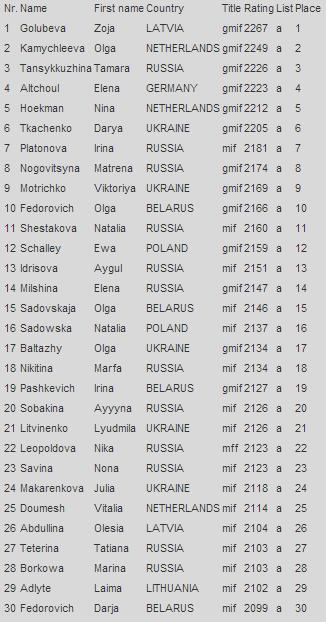 Рейтинг лист на 1 января 2014 года, шашки, женщины