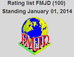 Рейтинг лист на 1 января 2014