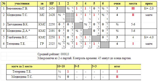 Таблица чемпионата Москвы среди женщин 2014