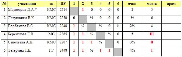 Таблица чемпионата Москвы по международным шашкам среди женщин 2014