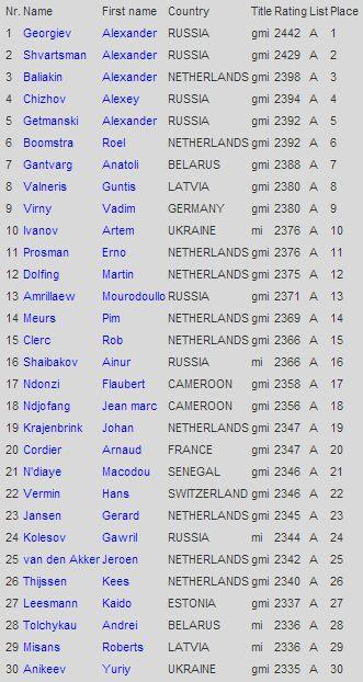 Рейтинг шашистов на 1 апреля 2014 года, мужчины