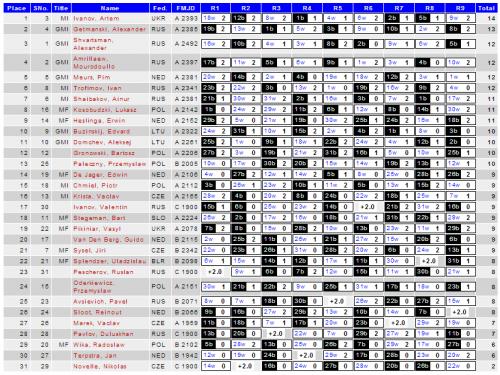 Турнирная таблица, мужчины, чемпионат Европы, международные шашки, 2014 год