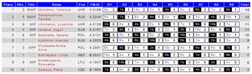 Турнирная таблица, женщины, чемпионат Европы, международные шашки, 2014 год