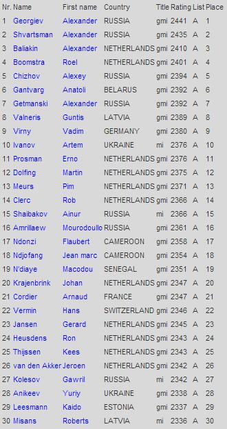 Рейтинг лист по шашкам среди мужчин на июль 2014 года