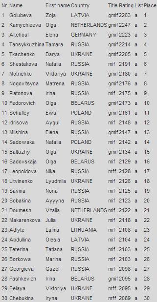 Рейтинг лист по шашкам среди женщин на июль 2014 года