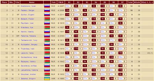 Таблица международного турнира по стоклеточным шашкам в Беларуси в деревне Жировичи