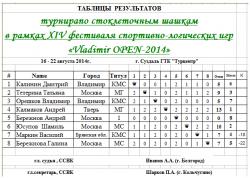 XIV фестиваль спортивно-логических игр «VLADIMIR OPEN-2014»