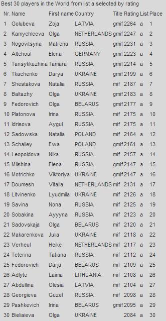 Первые 30 мест рейтинг листа на 1 октября 2014 среди женщин