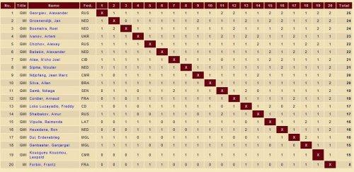 Таблица чемпионата мира по международным шашкам 2015 года