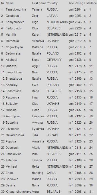 Женщины, рейтинг на 1 января 2016, шашки