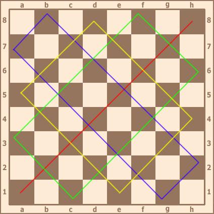 Диагонали в русских шашках